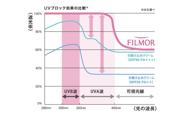 UVブロック効果の比較